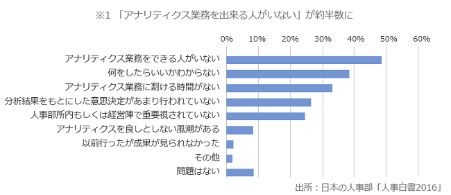 アナリティクス業務統計04