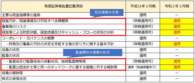 令和2年3月期の決算留意事項(記述情報の拡充)_図