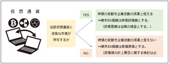 仮想通貨_会計処理の基本的な考え方