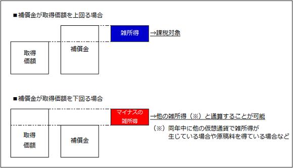 仮想通貨_課税関係図