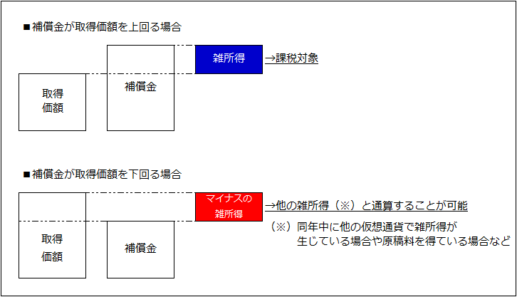 仮想通貨_課税関係図_2