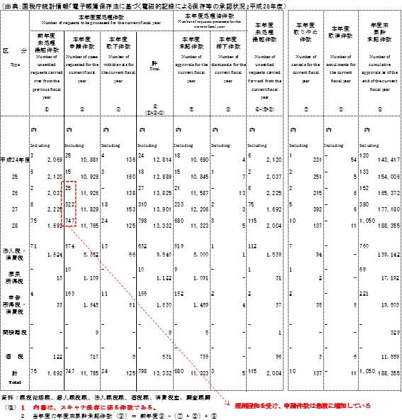 国税庁統計情報「電子帳簿保存法に基づく電磁的記録による保存等の承認状況」平成28年度