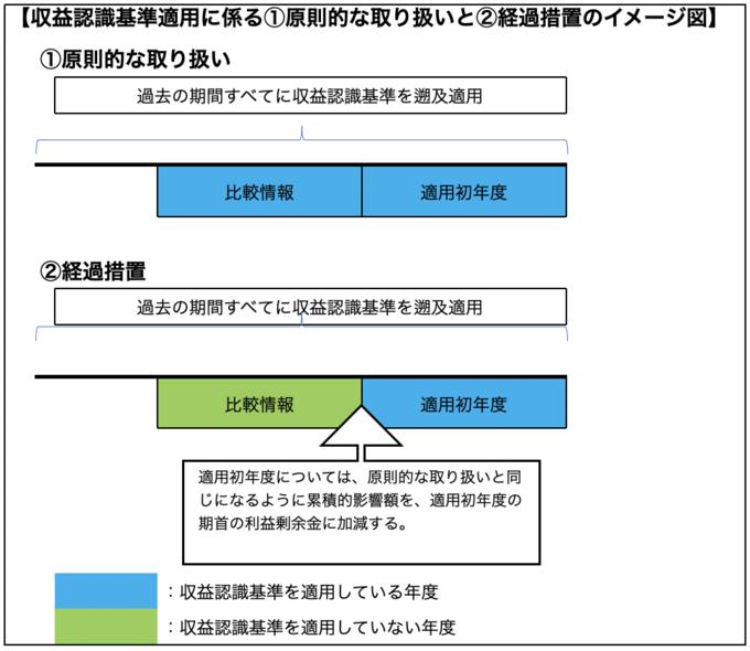 収益認識基準適用に係る①原則的な取り扱いと②経過措置のイメージ図