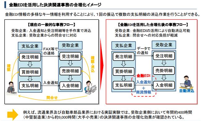 EDI合理化イメージ01