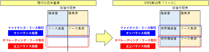 IFRS第16号「リース」