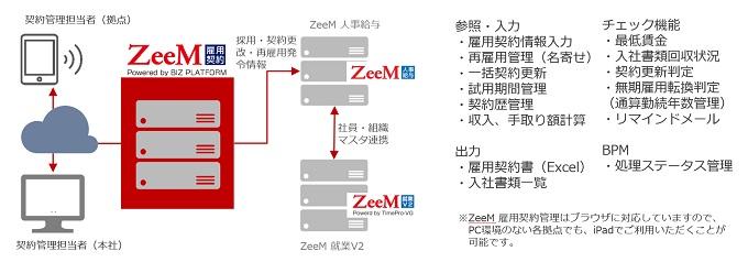 ZeeM雇用契約管理