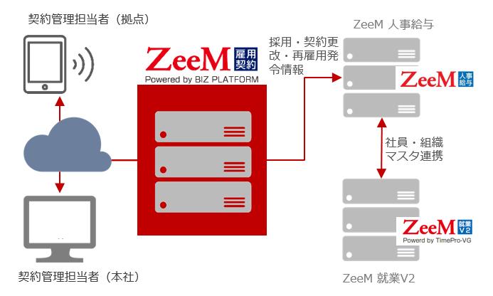 ZeeM雇用契約管理_機能概要