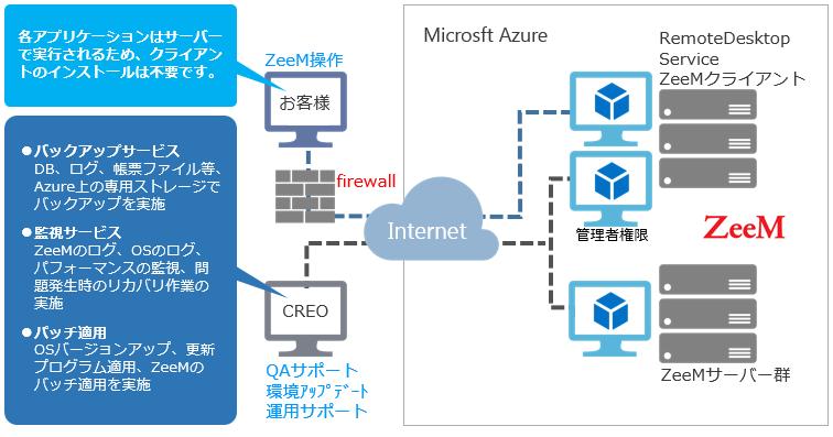ZeeMonAzure_概念図