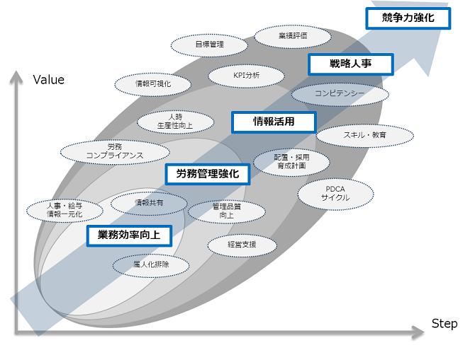 ZeeM 人事給与+(プラス)から始まるトータル人事ソリューション